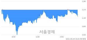 <코>와이오엠, 매도잔량 509% 급증