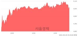 <코>제이시스메디칼, 매도잔량 465% 급증
