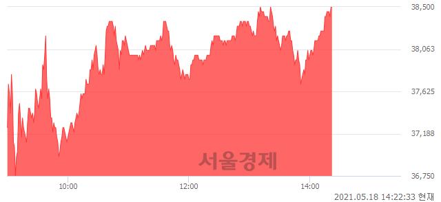 <코>에스엠, 전일 대비 7.09% 상승.. 일일회전율은 11.65% 기록