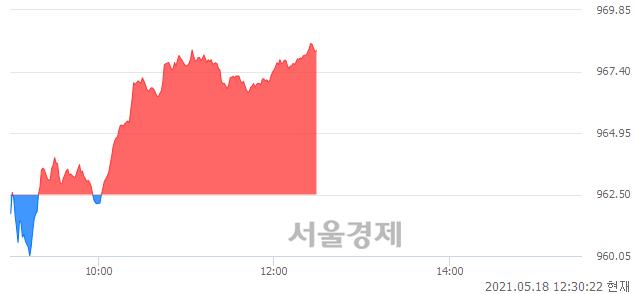 오후 12:30 현재 코스닥은 44:56으로 매수우위, 매도강세 업종은 방송서비스업(0.76%↑)