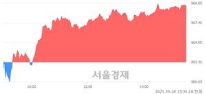 [마감 시황]  외국인과 기관의 동반 매수세.. 코스닥 969.10(▲6.60, +0.69%) 상승 마감