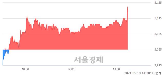 <코>보성파워텍, 3.79% 오르며 체결강도 강세 지속(190%)