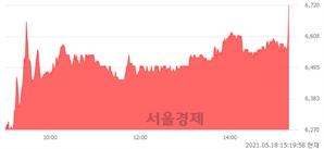 <코>비디아이, 전일 대비 7.74% 상승.. 일일회전율은 4.13% 기록