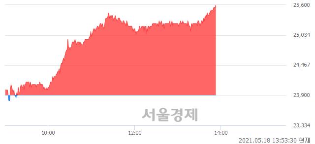 <코>테크윙, 전일 대비 7.11% 상승.. 일일회전율은 2.91% 기록