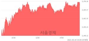 [마감 시황]  기관 매수 우위.. 코스피 3173.05(▲38.53, +1.23%) 상승 마감