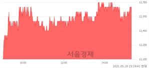<코>대한뉴팜, 5.42% 오르며 체결강도 강세 지속(176%)