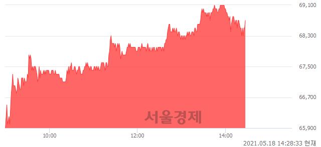 <코>코미코, 4.57% 오르며 체결강도 강세 지속(149%)