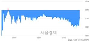 <코>엠에프엠코리아, 매도잔량 318% 급증