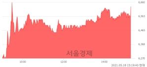 <코>비디아이, 7.90% 오르며 체결강도 강세 지속(155%)