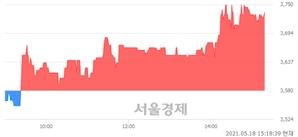 <코>에스티오, 4.33% 오르며 체결강도 강세 지속(150%)