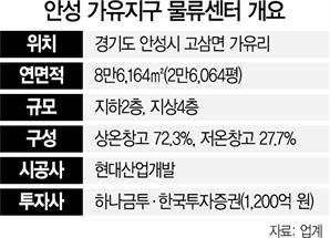 """물류센터 몸값 크게 뛰자…증권사들 """"인수보다 개발"""""""
