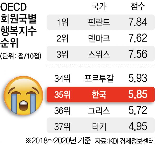 노동시간 길고 노인 빈곤율은 최악...韓 행복지수 낙제점
