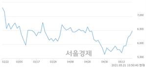 <코>성우하이텍, 3.01% 오르며 체결강도 강세 지속(166%)
