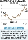 [ETF줌인] 항서제약·CATL·융기실리콘…중국 신경제 300개 대표 종목에 투자