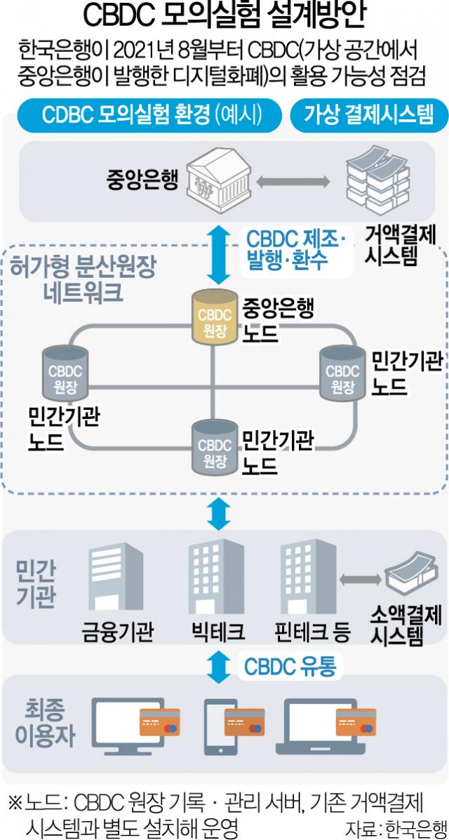 구매결제·예금가입·송금 'CBDC 실험'…한은 '디지털화폐 시대' 문 여나