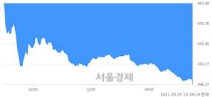 [마감 시황]  외국인과 기관의 동반 매도세.. 코스닥 948.37(▼17.26, -1.79%) 하락 마감
