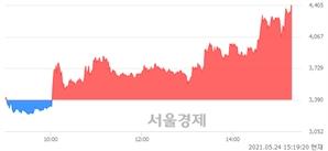 <코>애니플러스, 상한가 진입.. +29.94% ↑