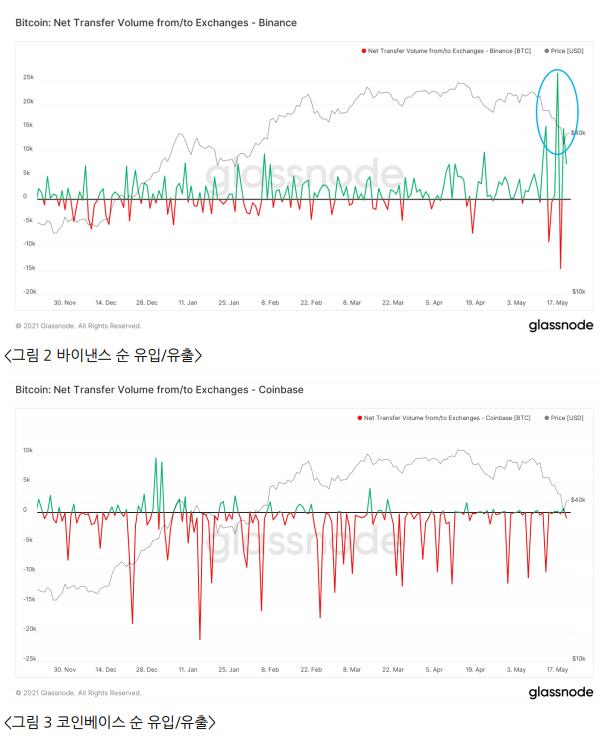 """온체인 지표로 분석한 비트코인 전망…""""상승 여력 남았다"""""""