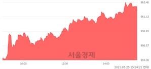 [마감 시황]  외국인과 기관의 동반 매수세.. 코스닥 962.07(▲13.70, +1.44%) 상승 마감