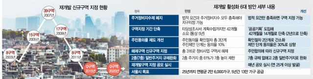 오세훈 '재개발 대못 뽑아' 13만 가구 공급