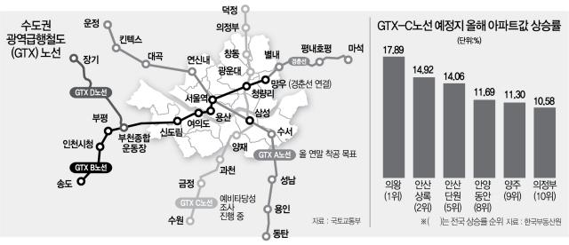 '說'에 집값 14% 급등 안산…GTX 역 설치 무산?