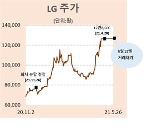 한달 쉰 LG 오늘 거래 재개...주가 상승세 이어갈까