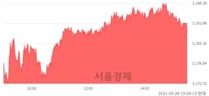 [마감 시황]  외국인과 기관의 동반 매수세.. 코스피 3188.73(▲23.22, +0.73%) 상승 마감