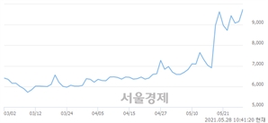 <코>KG ETS, 장중 신고가 돌파.. 10,150→10,200(▲50)