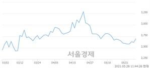 <코>대성파인텍, 전일 대비 8.59% 상승.. 일일회전율은 5.98% 기록