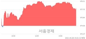 오후 3:21 현재 코스닥은 48:52으로 매수우위, 매도강세 업종은 오락·문화업(0.36%↓)
