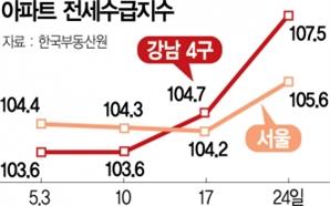 6월 임대차 규제 앞두고…서울 전세난 '비명'