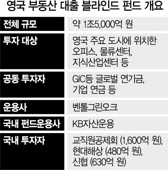 [시그널] 기관 해외대체투자 기지개…英부동산펀드에 2,600억 베팅