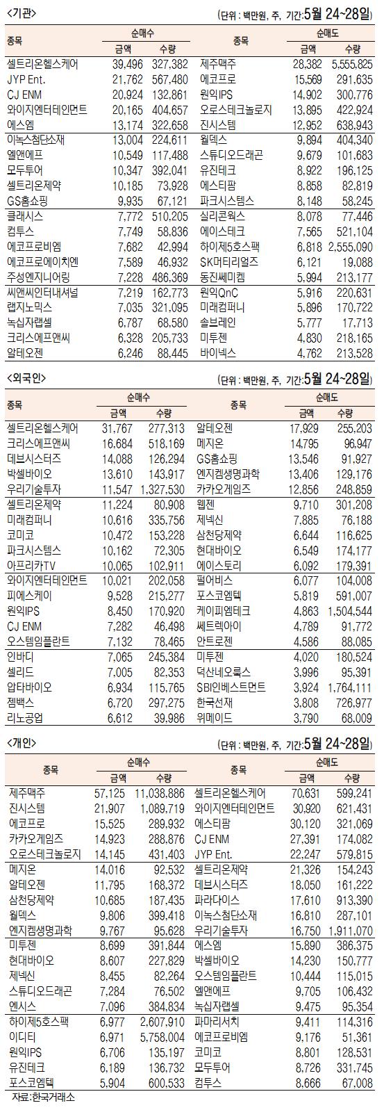 [표]주간 코스닥 기관·외국인·개인 순매수·도 상위종목(5월 24~28일)