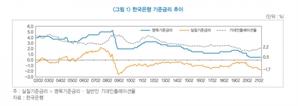 """금융연 """"금리인상 실기하면 더 큰 충격...하반기 인상 시작해야"""""""
