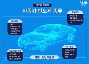 현대차, 토종 팹리스와 車반도체 국산화 나선다