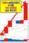 외국인 + 기관 => 700만주 매집! 전무후무할 초거대 매집완료!