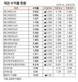 [표]채권 수익률 현황(5월 31일)