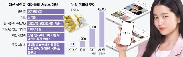 [단독] 카카오 인수 제안 뿌리친 에이블리 620억 투자 유치