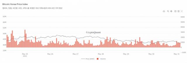 [노윤주의 비트레이더]상승 더딘 암호화폐 시장…'ETH 회복 속도가 BTC보다 빠르다'