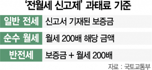 제주 '한달살이' 증빙 필요…'계약취소 전월세'도 신고대상[혼란의 신고제]