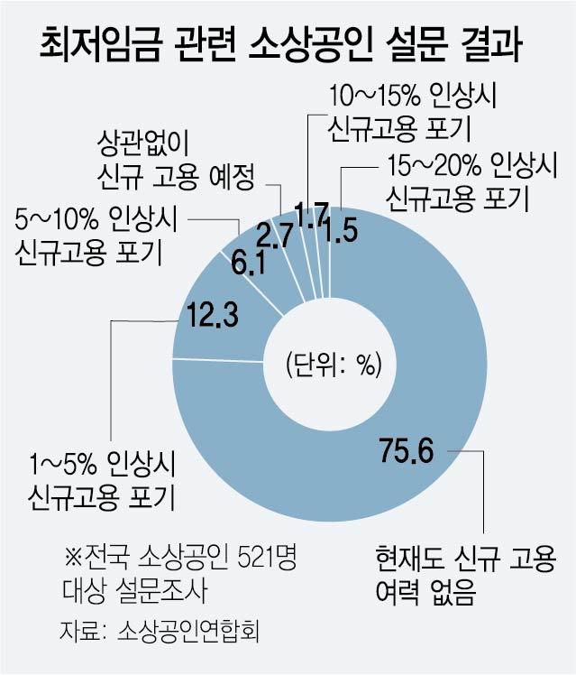 버거운 최저임금 부담에...소상공인 45% '감원 고려'