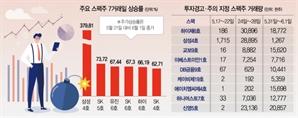 [스팩株 '폭탄 돌리기']코인發 변동성…33개 종목 주가조작 의혹