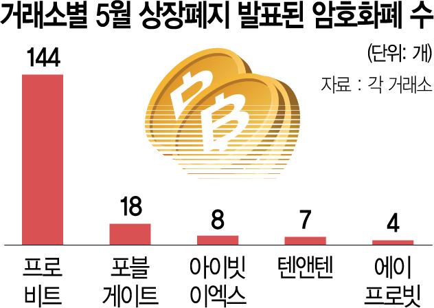 5월만 181개… '잡코인' 상장폐지 시작됐다