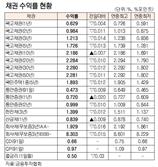 [표]채권 수익률 현황(6월 1일)