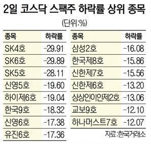 결국 '폭탄' 터진 스팩株…하락률 톱20 중 15개 몰려