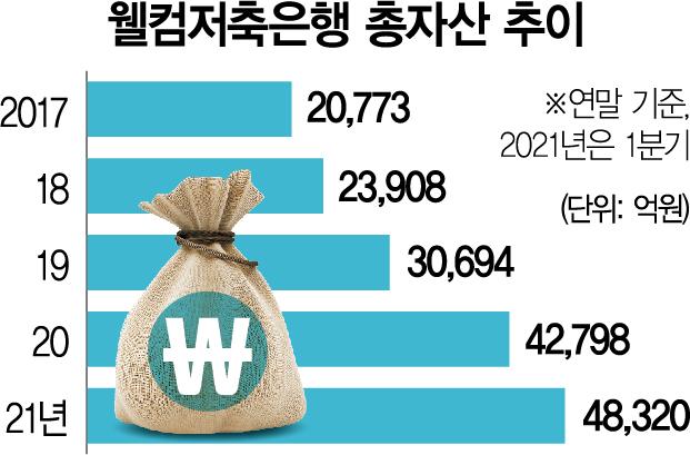 3년만에 자산 132% 증가...웰컴저축銀 '톱4' 올랐다