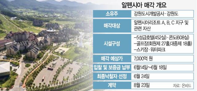 [시그널] 세아상역도 가세…'4전5기' 알펜시아 매각 청신호
