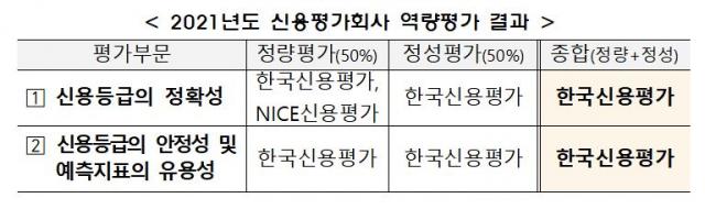[시그널] 한신평, 국내 신용평가사 중 역량 '최우수' 평가