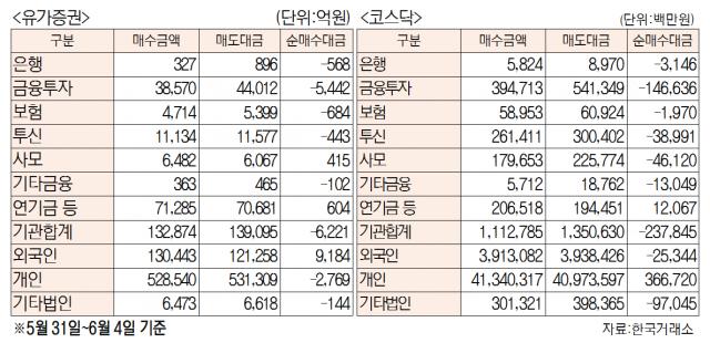 [표]주간 유가증권·코스닥 투자주체별 매매동향(5월 31일~6월 4일)