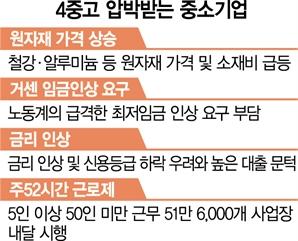 """'원자재값·주52시간·금리인상·최저임금' 中企 4중고…""""코로나보다 두렵다"""""""